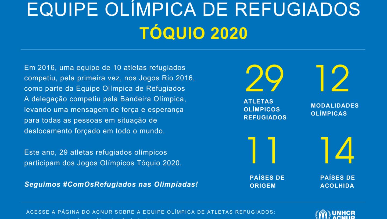 Equipe Olímpica de Refugiados