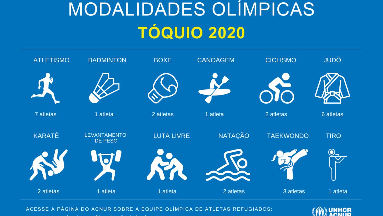Modalidades olímpicas