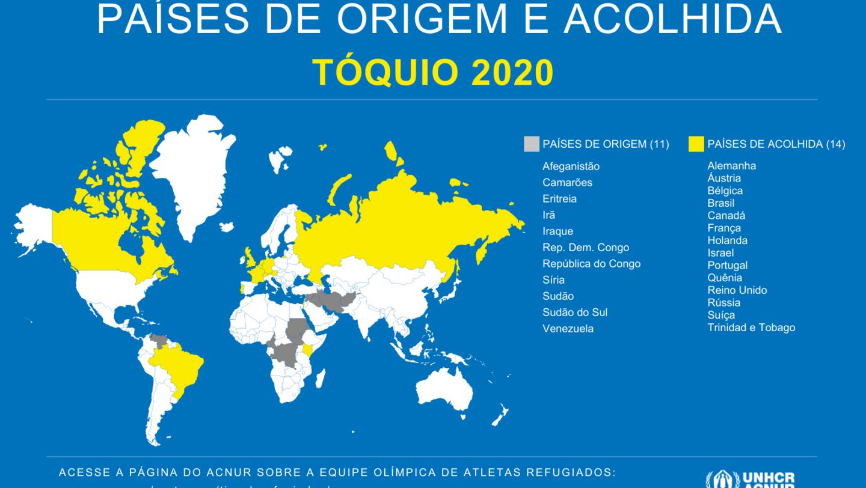 Países de origem e acolhida